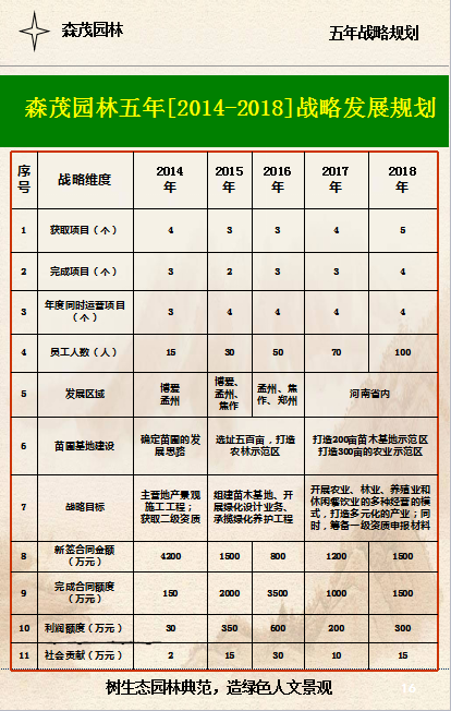 万博体育ManBetx园林五年[2014-2018]战略发展规划