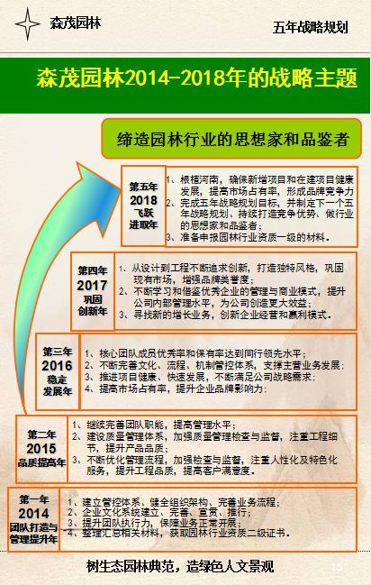 万博体育ManBetx园林2014-2018年的战略主题